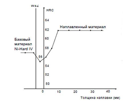 Варьирование твердости. Базовый материал: Ni-Hard IV. Наплавленный материал: DURMAT FD- 60.