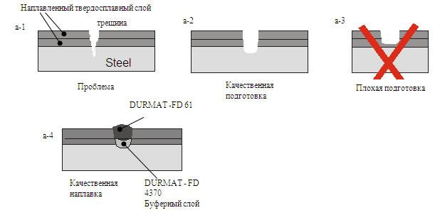 Ремонтная наплавка трещин