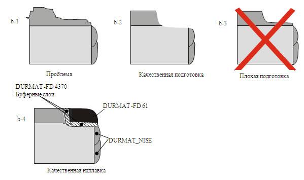 Восстановительная наплавка на изношенных участках