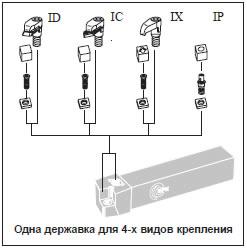 IKS – интегрированная система крепления
