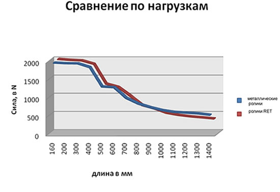Диаграмма 1: Сравнение нагрузок